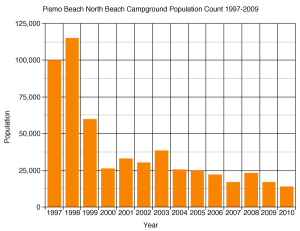 The monarch census at Pismo Beach, CA (1997-2009) is worrisome. Chart courtesy of www.monarchwatch.org